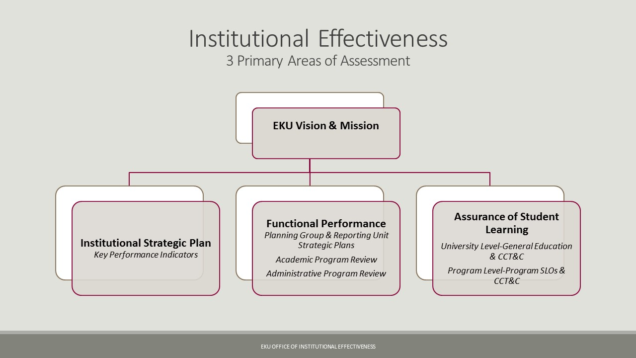 Institutional Effectivess Areas of Assessment